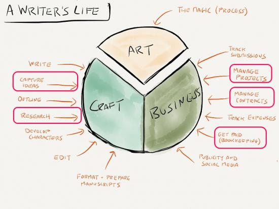 Writers Life Evernote