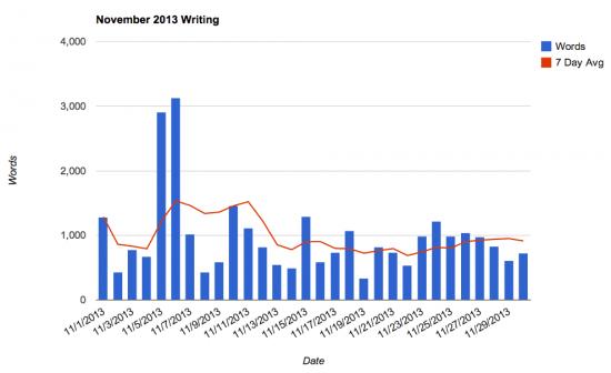 November 2013 Writing