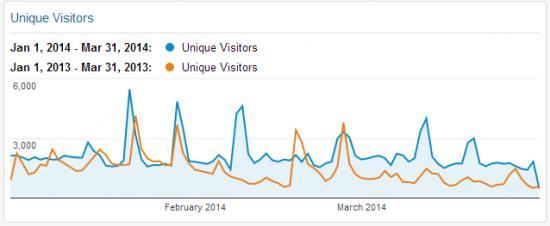 Unique Visitors Q1 2014