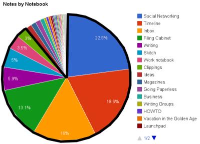 Notebook Chart