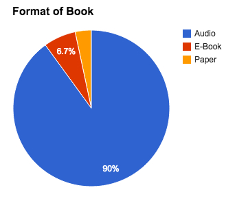 Format of book