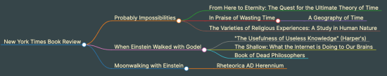 A mind-map of recent reading.