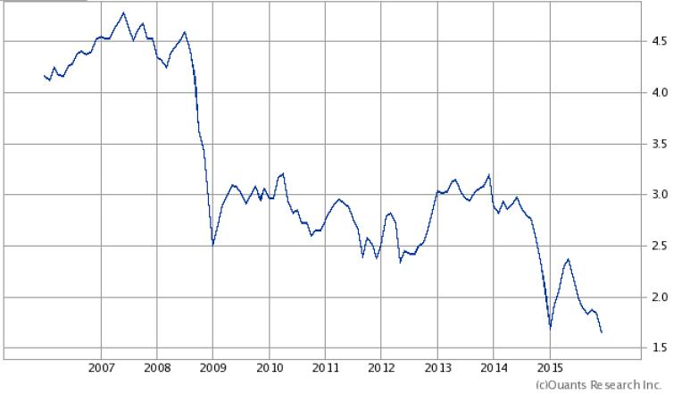 ルーブル円201512
