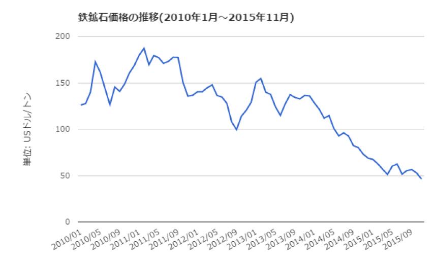 鉄鉱石価格推移201601