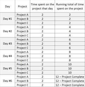 Multitasking work schedule