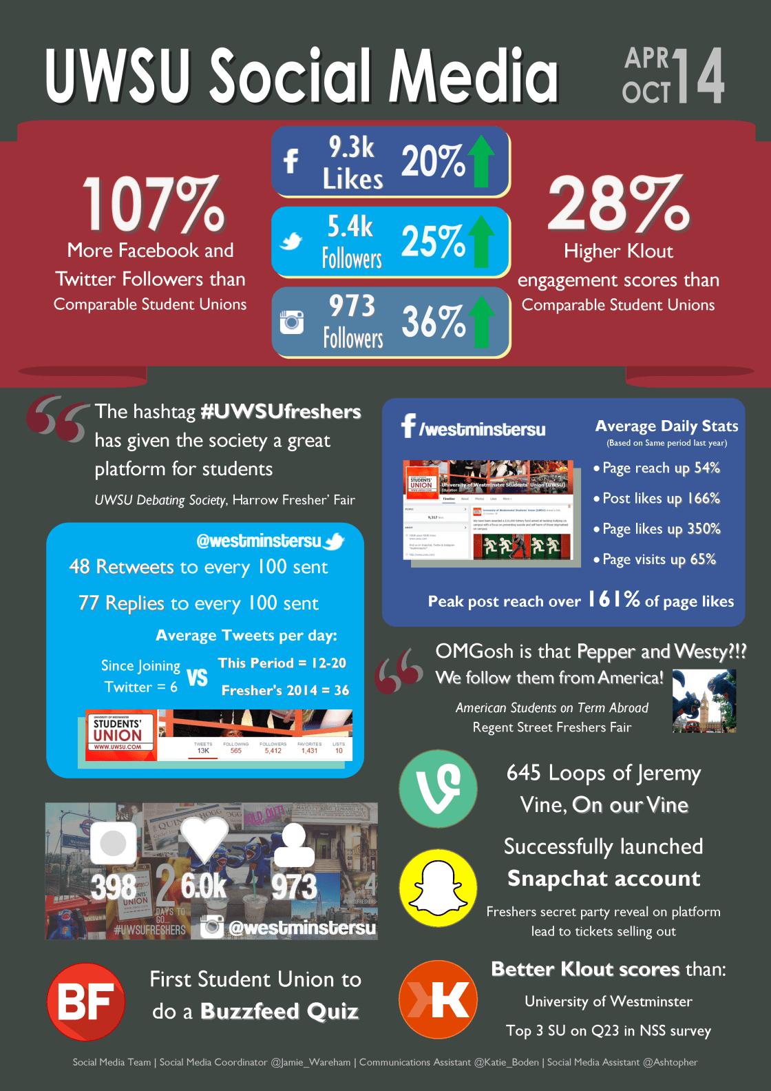 UWSU Social Media Infographic2014