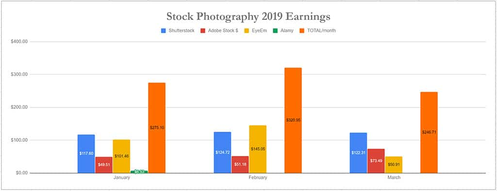Realistic Income from Stock Photography – Q1 Stock Photo Earnings ...