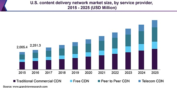 Content Delivery Network (CDN) Market 2020