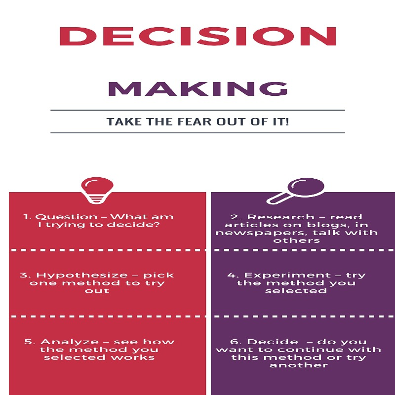 decision making www.janeanesworld.com