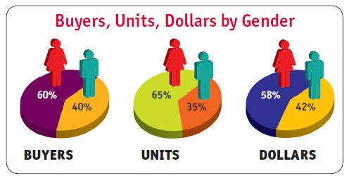 From Bowker's 2013 U.S. Book Consumer Demographics and Buying Behaviors Annual Review. BookConsumer.com/store
