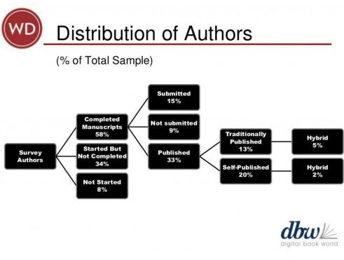 """In this slide for DBW 2014, Weinberg parses the distribution of volunteer respondents to the Digital Book World / Writer's Digest """"What Authors Want"""" survey."""
