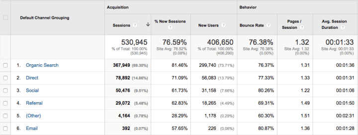 Google Analytics - acquisition channels