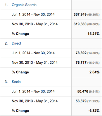 Google Analytics change in social