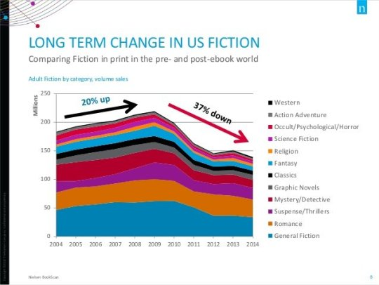How e books have changed the print marketplace long term change in us fiction nielsen 2014 fandeluxe Image collections