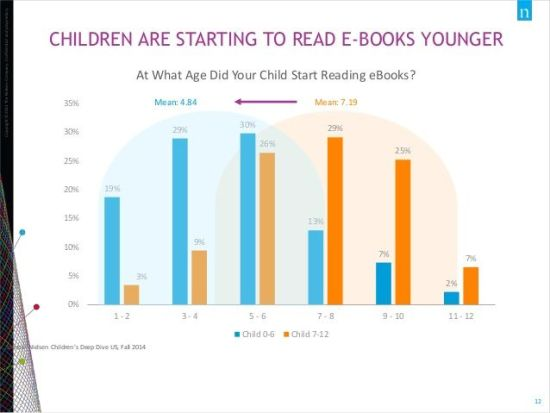 Children Reading Ebooks