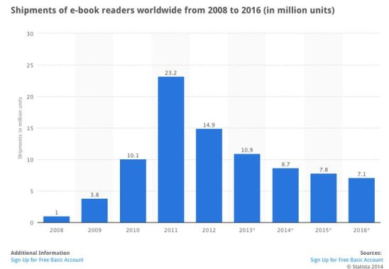 E-Reader Sales