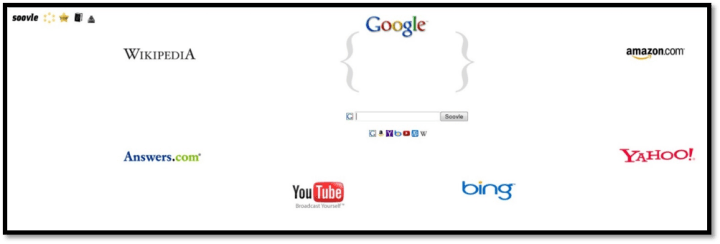 Screenshot of the main Soovle search screen, featuring logos from major search engines and other major sites.
