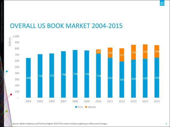 Nielsen book sales