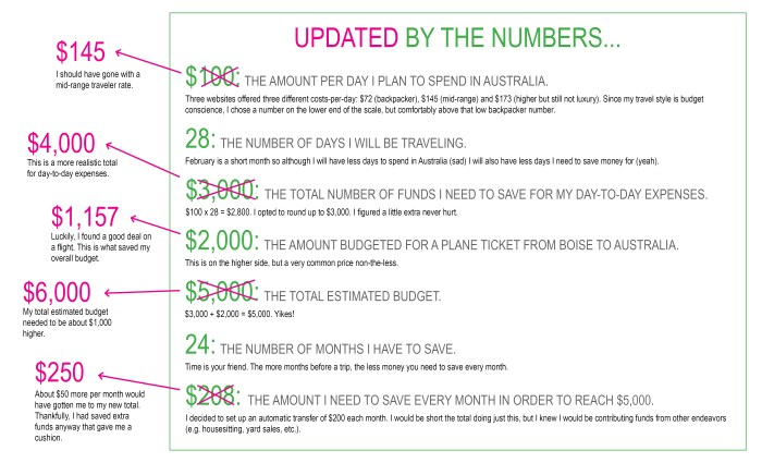 graphic Australia travel costs travel budget vacation