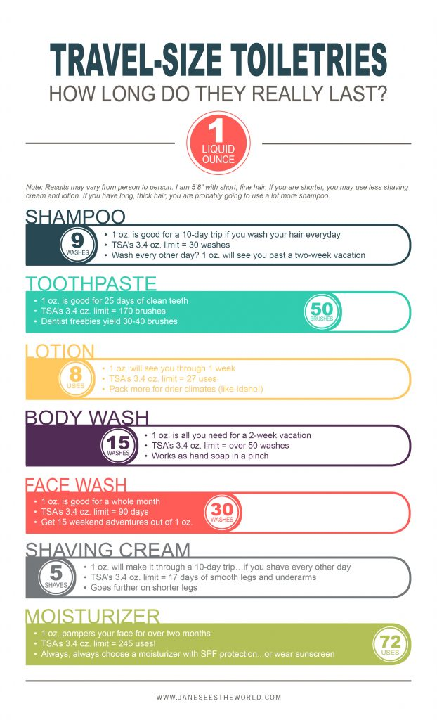 travel-size toiletries usage infographic how long do travel-size toiletries last