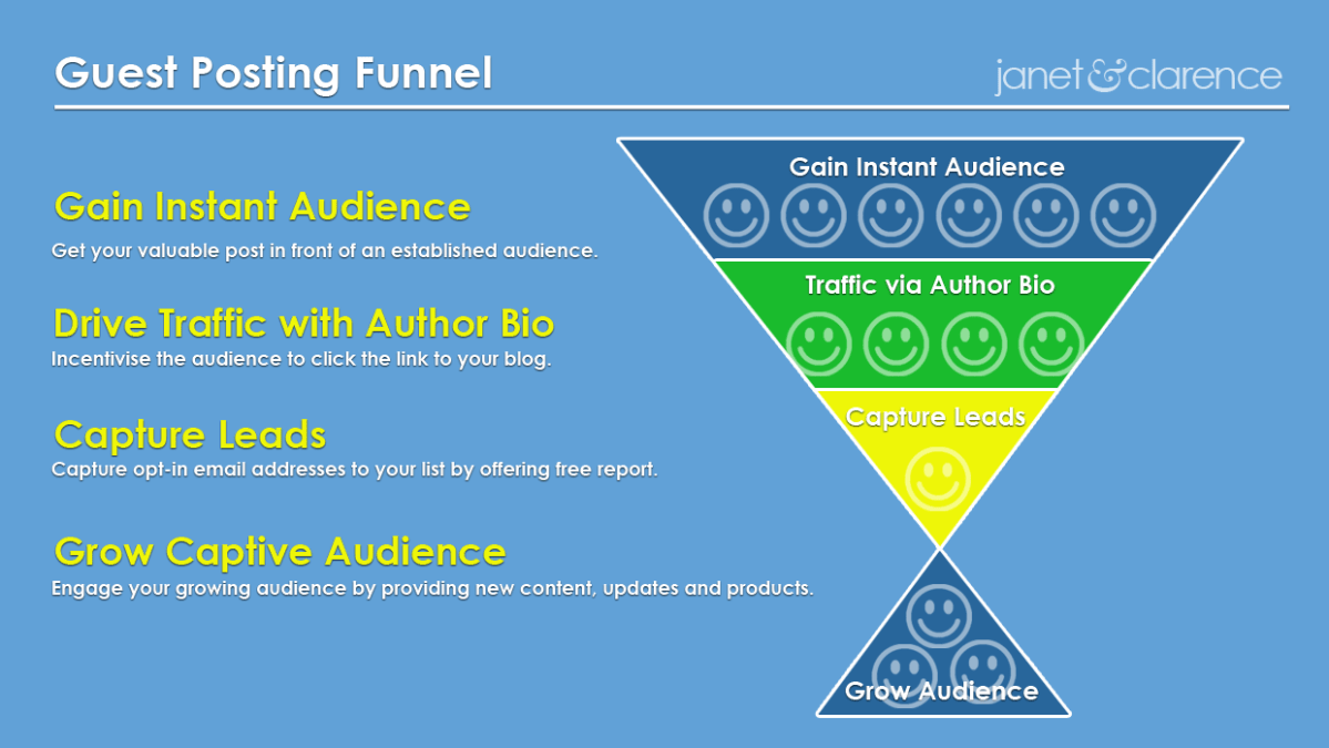 Guest Posting Funnel to Grow Blog Traffic