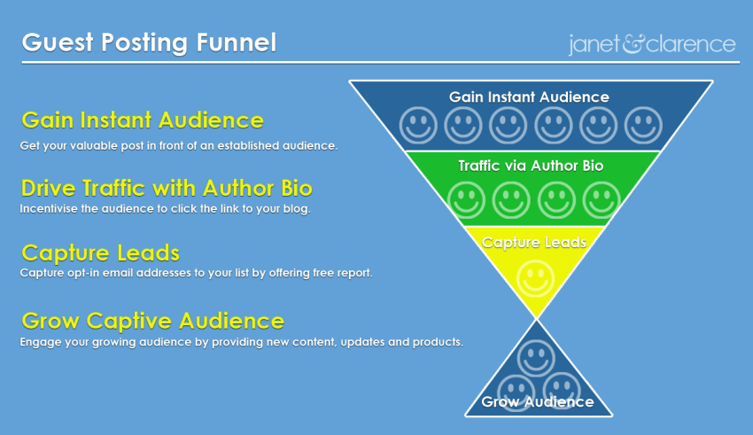 Guest Posting Funnel Infographic