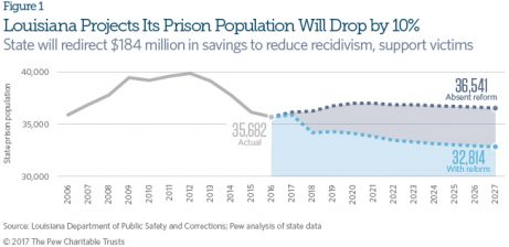 Nation's 'Most Incarcerated State' Chooses a New Path
