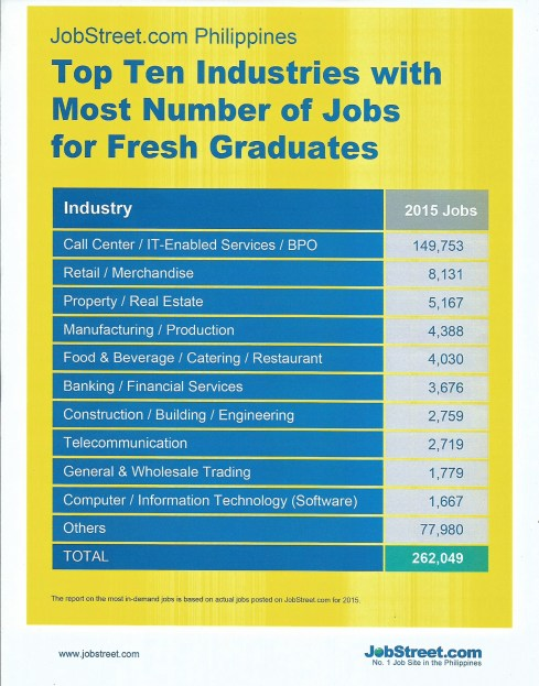 Here are the top 10 industries where fresh graduates end up