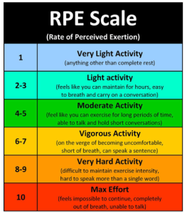 Colorful chart showing the Perceived Exertion scale