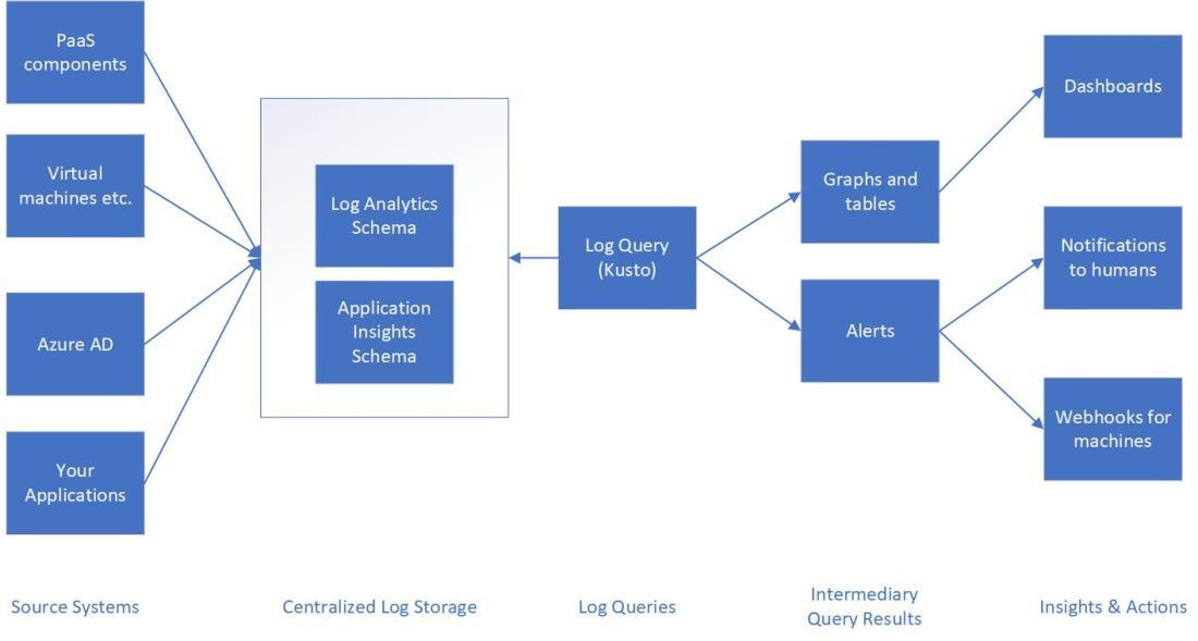 Azure Monitoring Pipeline