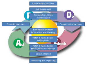 Patch Management Process Diagram download free  firetracker