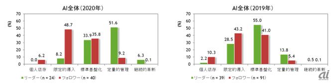 国内AI成熟度のリーダー企業とフォロワー企業のステージ分布の比較:2019年と2020年(出典:IDC Japan)