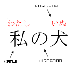 Image result for furigana image