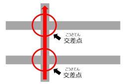 1つ目の交差点、2つ目の交差点