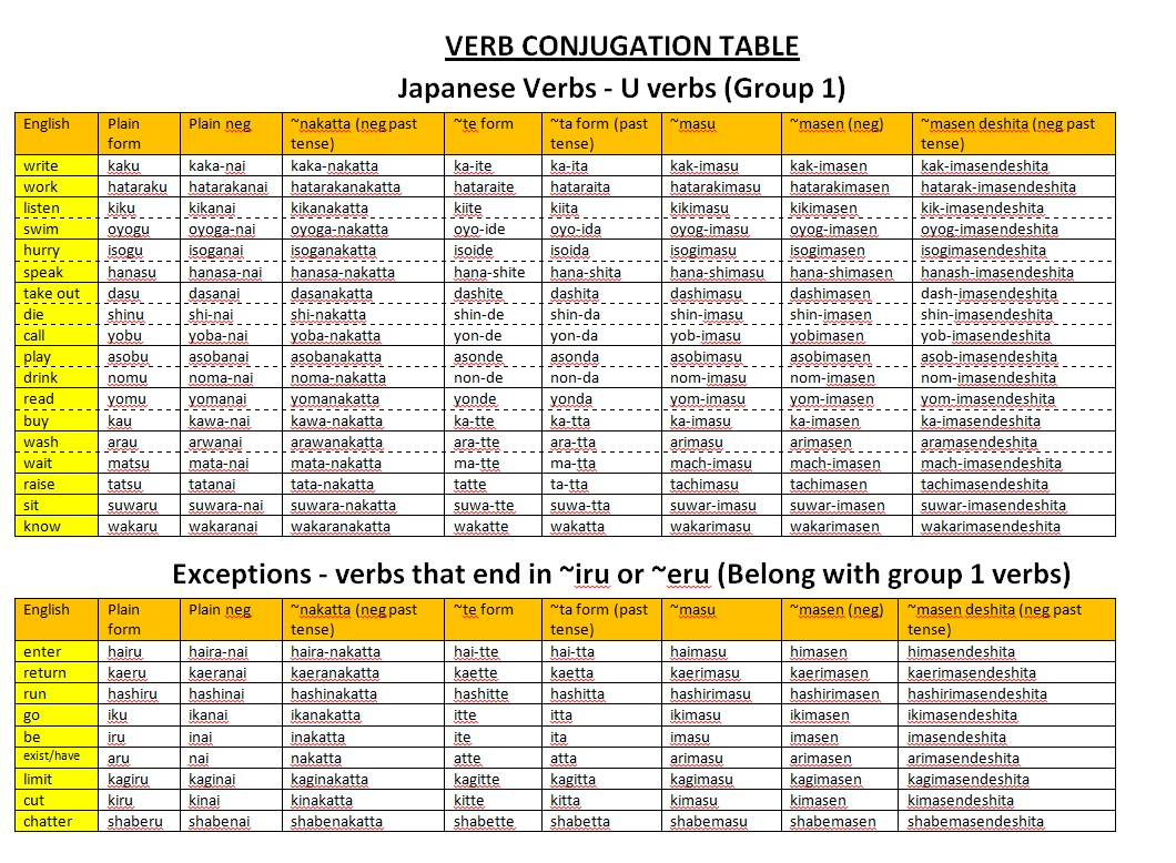 Spanish Verbs Conjugation Table