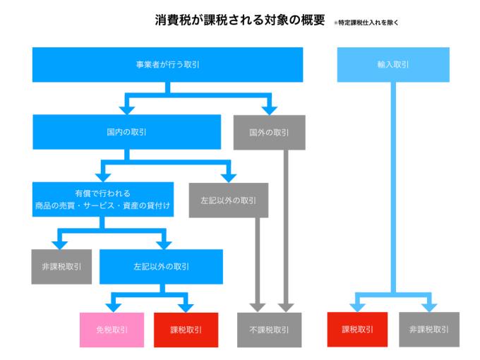 消費税課税の対象図解(免税版).001