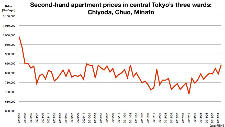 Tokyo Apartment Prices October 2013