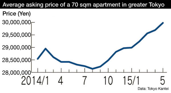 Tokyo Apartment Prices Archives An
