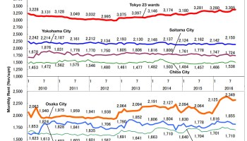 Average Apartment Rent In December Japan Property Central