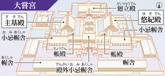 Layout of the daijokan, ritual building for imperial accession