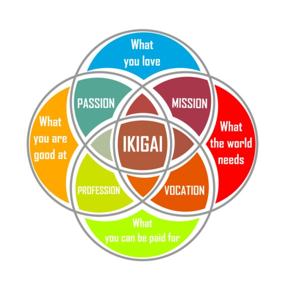 Image result for free to use image of ikigai