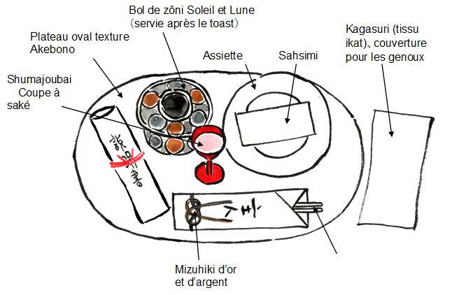 table du jour de l'an japon
