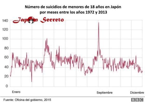 1º de septiembre: el día del año en que se registran más suicidios de menores de 18 años en Japón