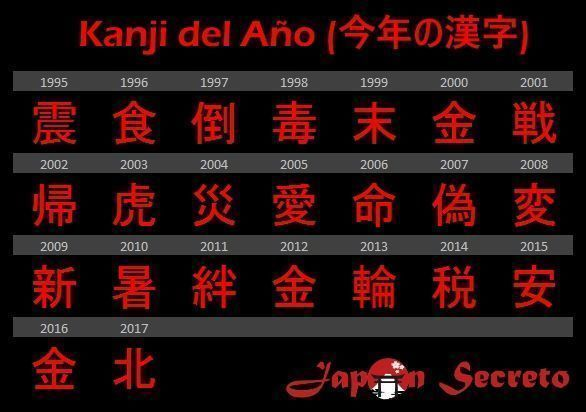 Kanji del año. Tabla de 1995 a 2017