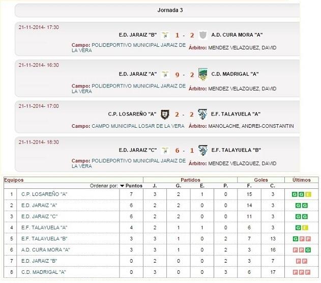 Jornada 3 del Grupo 4 de 1ª División Alevin Fútbol 7 JUDEX