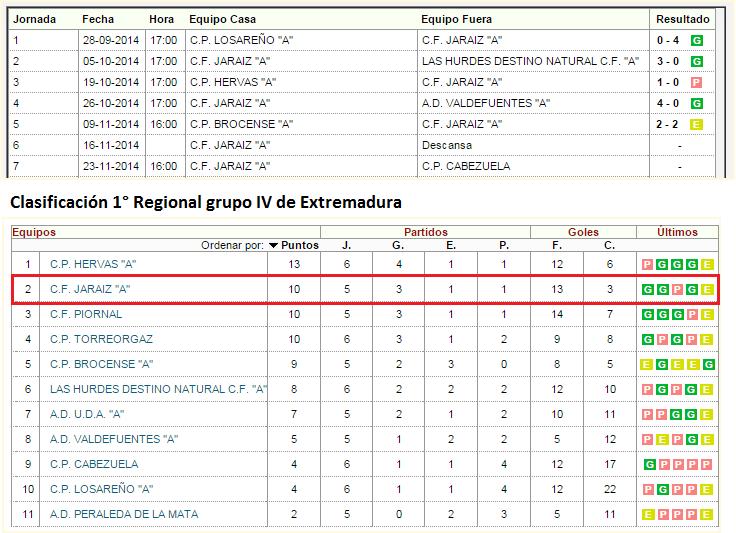 Partidos Jornada 7 y Clasificación