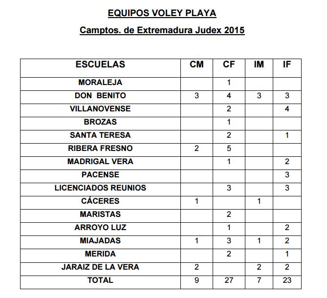 Equipos Voley Playa - Camptos. de Extremadura Judex 2015
