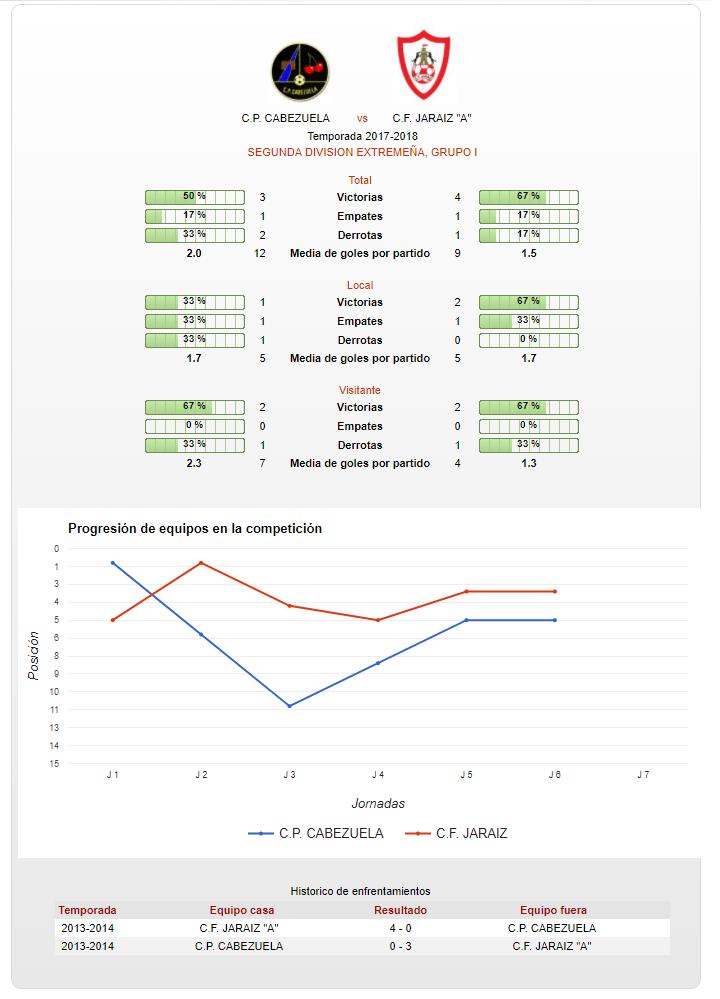 Previa Jornada 7 - CP Cabezuela vs CF Jaraíz