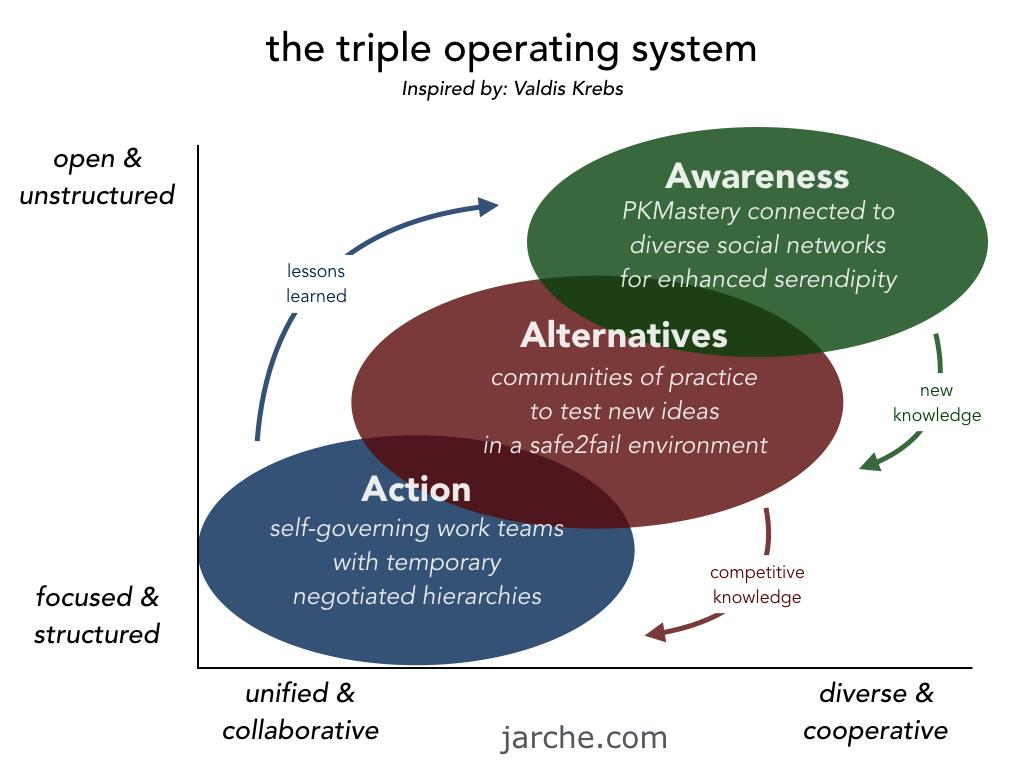 Triple-OS.001