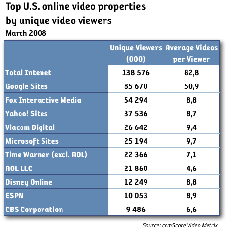 online video by unique viewers, usa